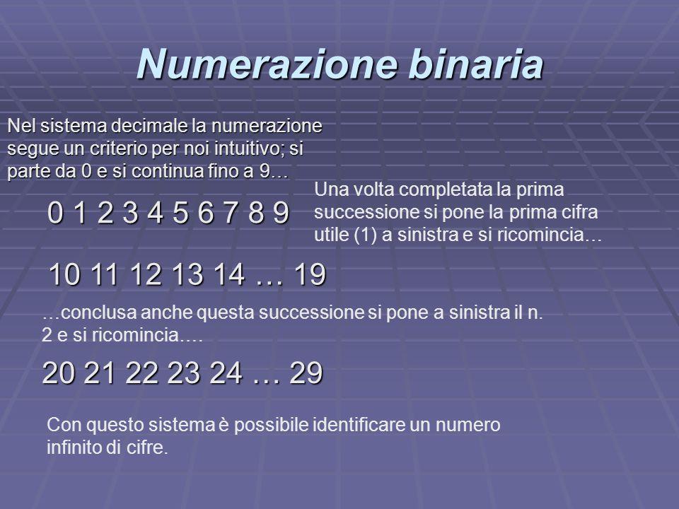 Numerazione binaria 0 1 10 11 Nella numerazione con sistema binario si utilizza lo stesso metodo del sistema decimale, solo che le cifre in gioco sono solo due: 0 e 1 : 100 101 110 111 1000 1001 1010 1011 1100 1101 1110 1111 …poi si continua con due cifre….