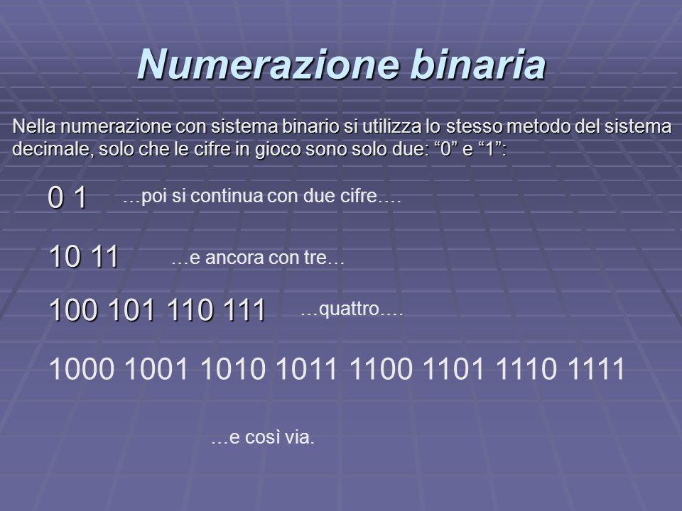 00000000 11111111 210 311 4100 5101 6110 7111 81000 91001 Numerazione binaria Ecco i corrispettivi in sistema binario dei numeri da 0 a 9 decimale… DecimaleCorrispettivo binario (clic per ogni cifra)
