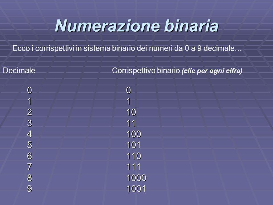 00000000 11111111 210 311 4100 5101 6110 7111 81000 91001 Numerazione binaria Ecco i corrispettivi in sistema binario dei numeri da 0 a 9 decimale… De