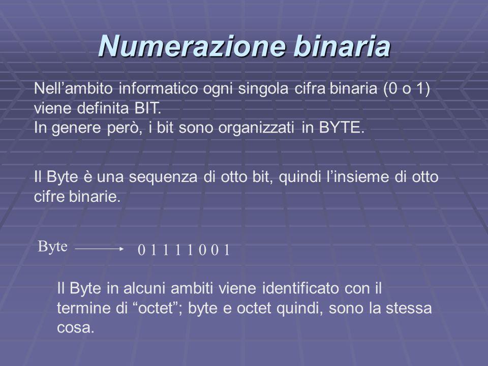 Byte 0 1 1 1 1 0 0 1 Numerazione binaria Nell'ambito informatico ogni singola cifra binaria (0 o 1) viene definita BIT. In genere però, i bit sono org