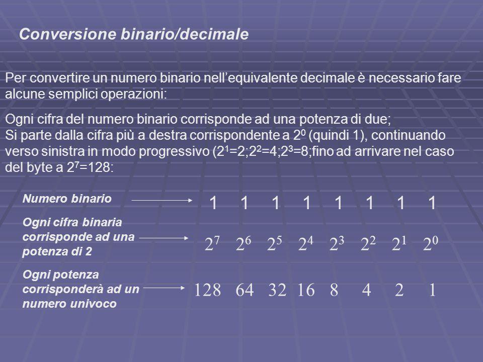 1 0 0 1 2 7 2 6 2 5 2 4 2 3 2 2 2 1 2 0 Conversione binario/decimale 128 0 0 16 8 0 0 1 A questo punto è sufficiente addizionare con le corrispettive potenze di due, i soli bit posti a 1.