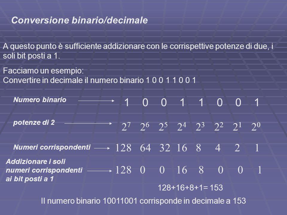 Conversione numerica 151-128 = 23 23 – 16 = 7 7 – 4 = 3 3 – 2 = 1 1 Quindi 151 corrisponde in binario a 10010111 La conversione inversa (decimale/binario) è un poco più complessa ma altrettanto semplice; Uno dei metodi consiste nel sottrarre il numero decimale di base e tutti i numeri ottenuti con le varie sottrazioni, con la potenza di 2 più vicina a tali numeri, fino ad arrivare ad 1 o 0.