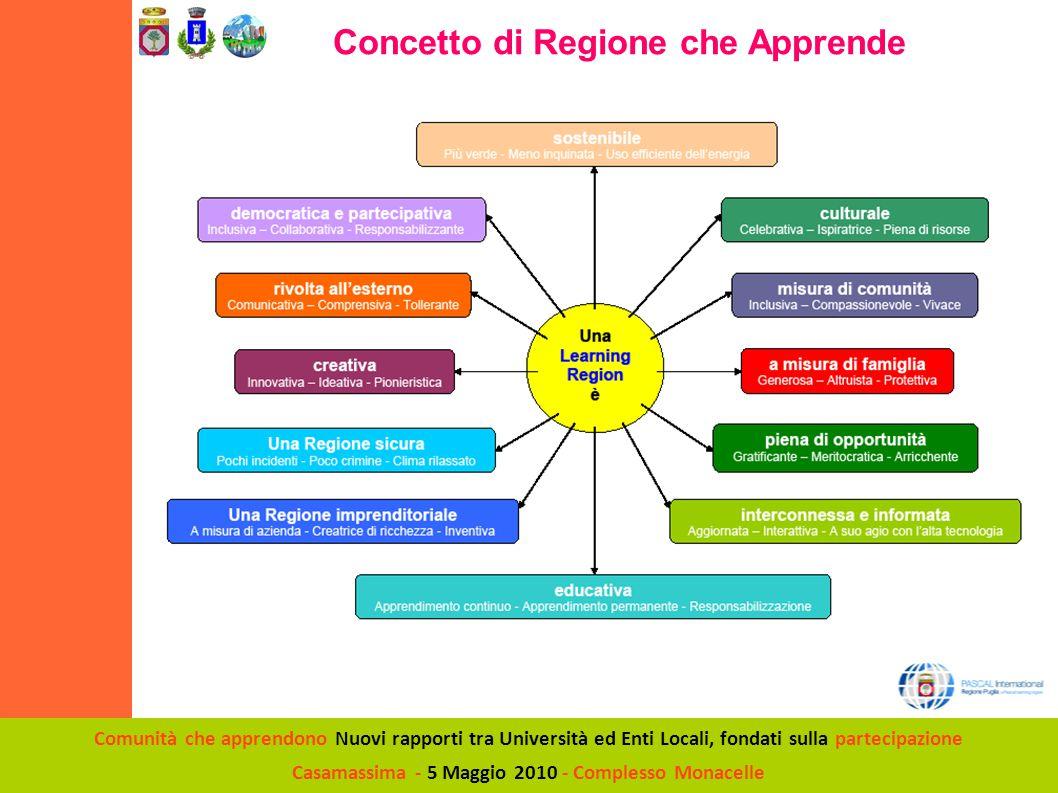 Comunità che apprendono Nuovi rapporti tra Università ed Enti Locali, fondati sulla partecipazione Casamassima - 5 Maggio 2010 - Complesso Monacelle Concetto di Regione che Apprende