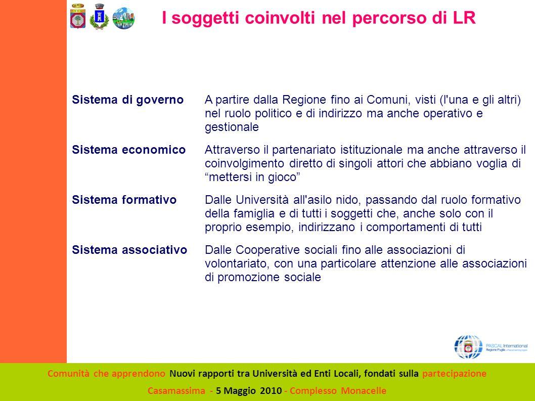 Comunità che apprendono Nuovi rapporti tra Università ed Enti Locali, fondati sulla partecipazione Casamassima - 5 Maggio 2010 - Complesso Monacelle I Partner del percorso di LR Osservatorio Pascal...........................................................................................