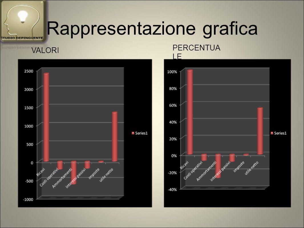 Rappresentazione grafica VALORI PERCENTUA LE