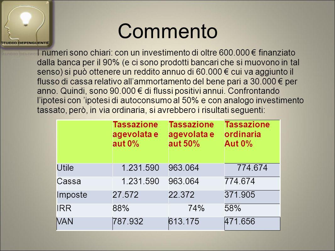 Commento I numeri sono chiari: con un investimento di oltre 600.000 € finanziato dalla banca per il 90% (e ci sono prodotti bancari che si muovono in tal senso) si può ottenere un reddito annuo di 60.000 € cui va aggiunto il flusso di cassa relativo all'ammortamento del bene pari a 30.000 € per anno.