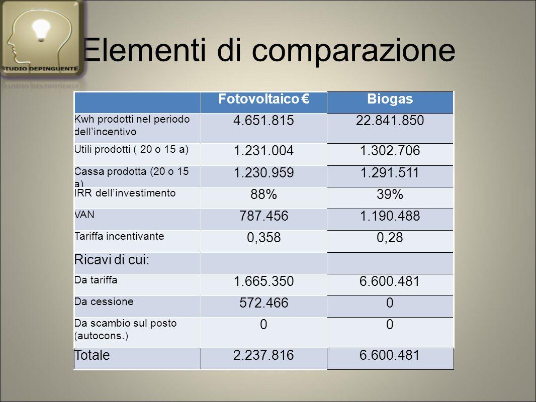 Elementi di comparazione