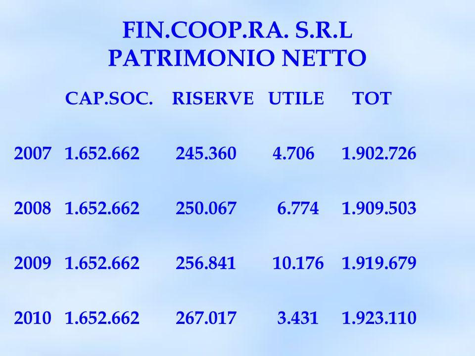 FIN.COOP.RA. S.R.L PATRIMONIO NETTO CAP.SOC.