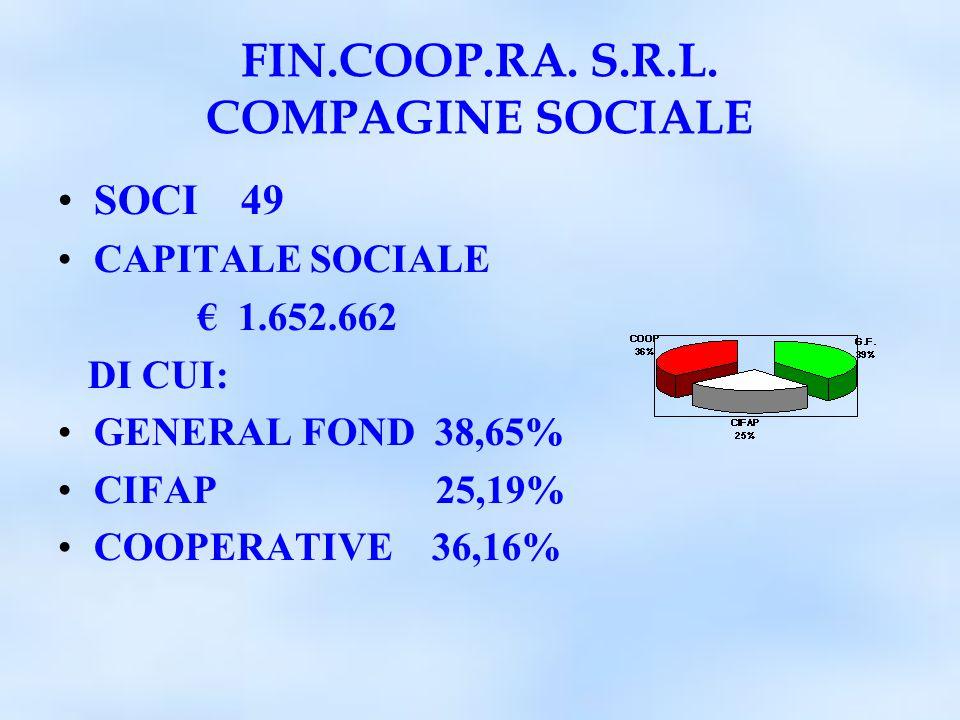 FIN.COOP.RA. S.R.L. COMPAGINE SOCIALE CAPITALE SOCIALE € 1.632.662 SOCI 49