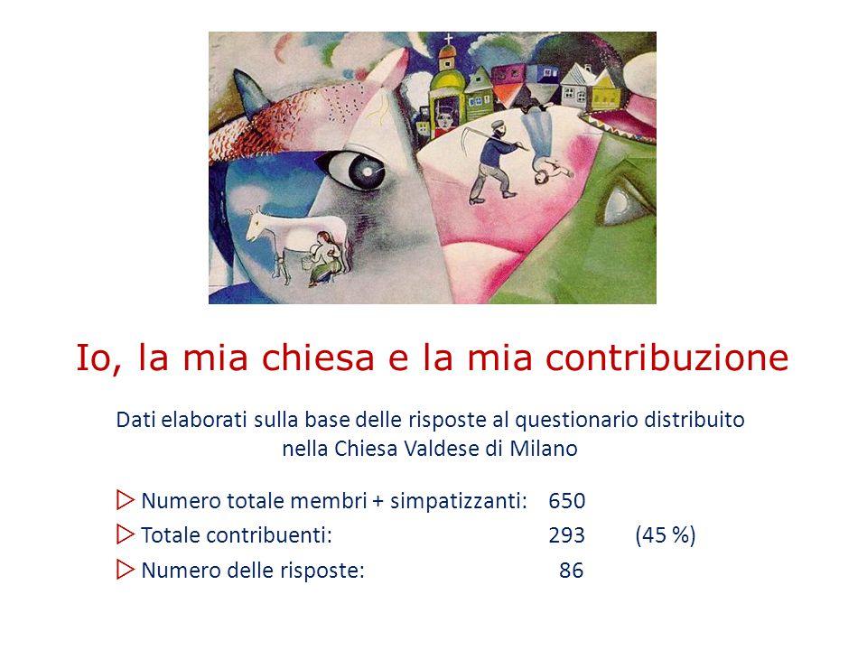 Io, la mia chiesa e la mia contribuzione Dati elaborati sulla base delle risposte al questionario distribuito nella Chiesa Valdese di Milano  Numero totale membri + simpatizzanti: 650  Totale contribuenti: 293(45 %)  Numero delle risposte: 86