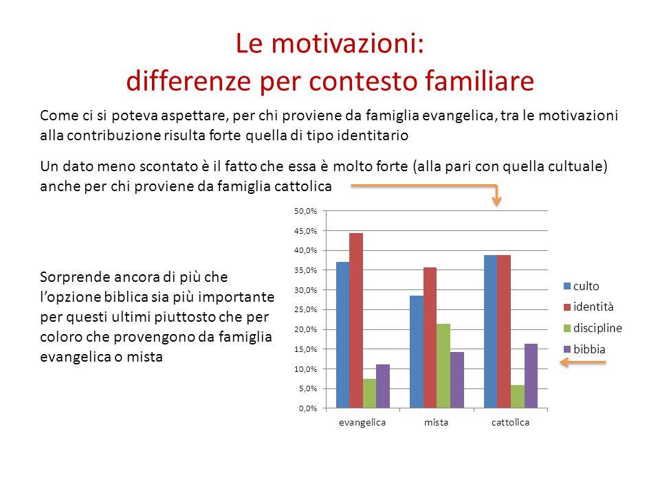 Le motivazioni: differenze per contesto familiare Come ci si poteva aspettare, per chi proviene da famiglia evangelica, tra le motivazioni alla contri