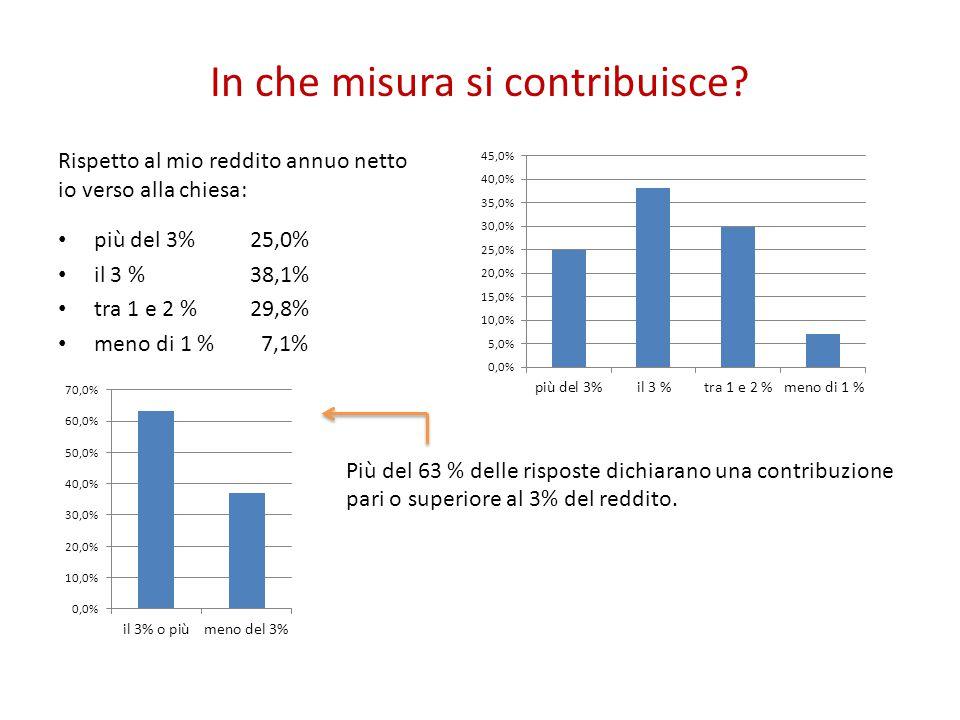 In che misura si contribuisce? Rispetto al mio reddito annuo netto io verso alla chiesa: più del 3%25,0% il 3 %38,1% tra 1 e 2 %29,8% meno di 1 % 7,1%