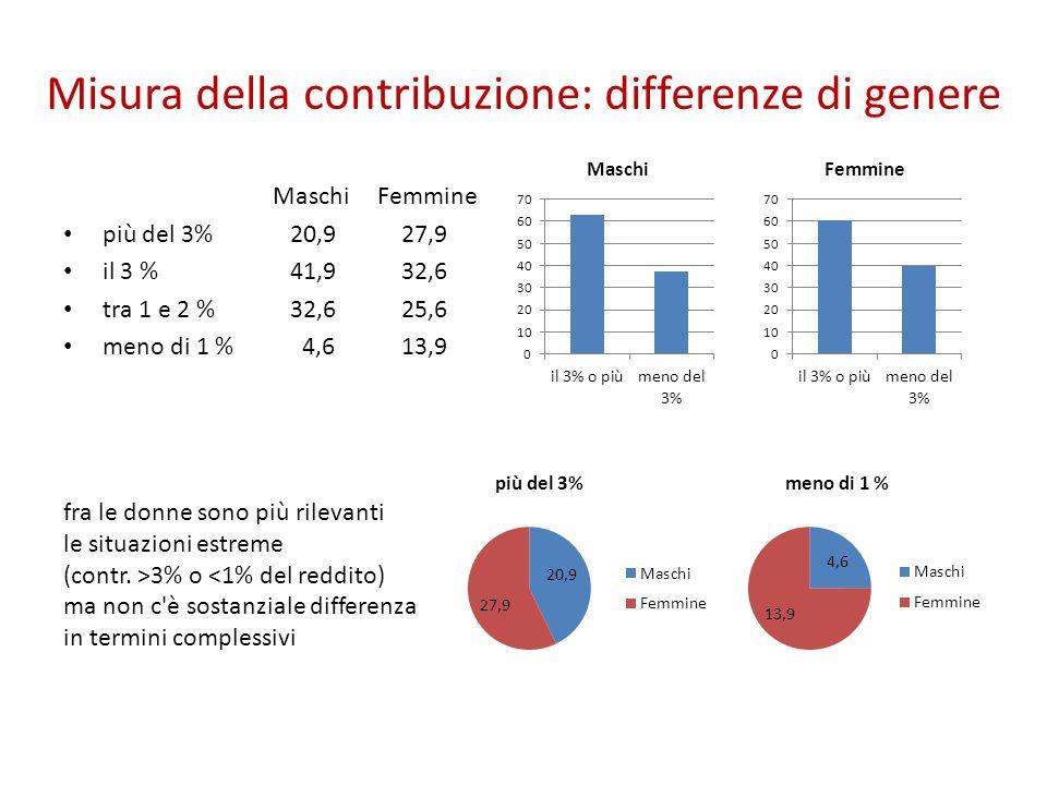 Misura della contribuzione: differenze di genere MaschiFemmine più del 3% 20,9 27,9 il 3 % 41,9 32,6 tra 1 e 2 % 32,6 25,6 meno di 1 % 4,6 13,9 fra le