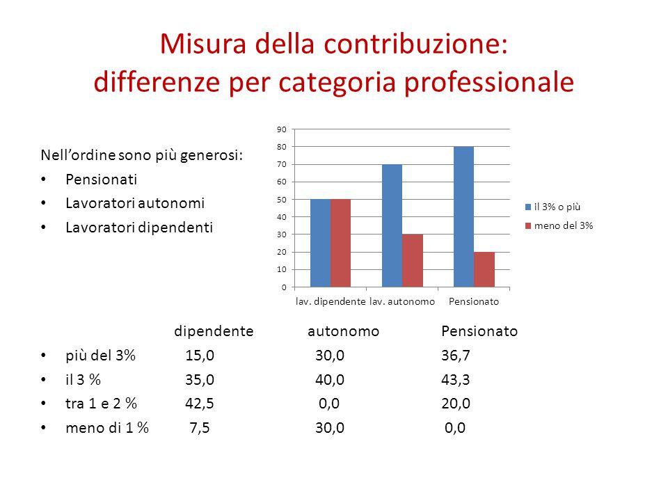 Misura della contribuzione: differenze per categoria professionale Nell'ordine sono più generosi: Pensionati Lavoratori autonomi Lavoratori dipendenti dipendenteautonomoPensionato più del 3% 15,0 30,036,7 il 3 % 35,0 40,043,3 tra 1 e 2 % 42,5 0,020,0 meno di 1 % 7,5 30,0 0,0