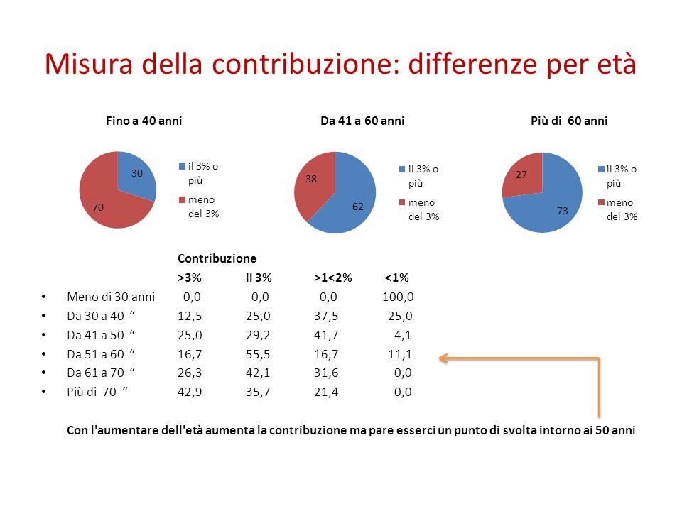 """Misura della contribuzione: differenze per età Contribuzione >3%il 3%>1<2% <1% Meno di 30 anni 0,0 0,0 0,0100,0 Da 30 a 40 """"12,525,037,5 25,0 Da 41 a"""