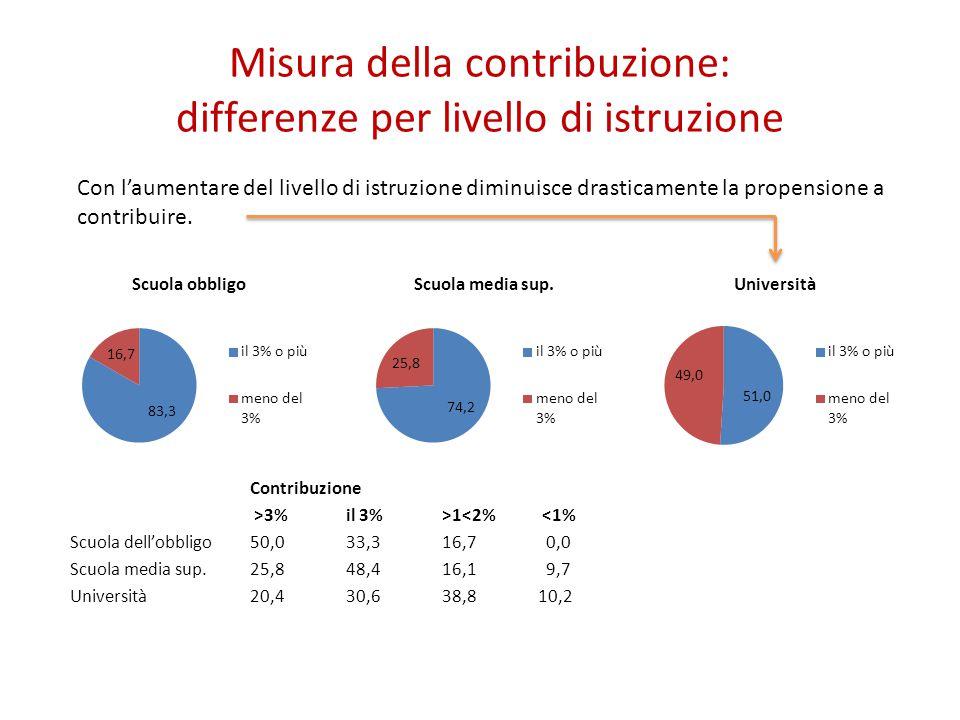 Misura della contribuzione: differenze per livello di istruzione Con l'aumentare del livello di istruzione diminuisce drasticamente la propensione a contribuire.
