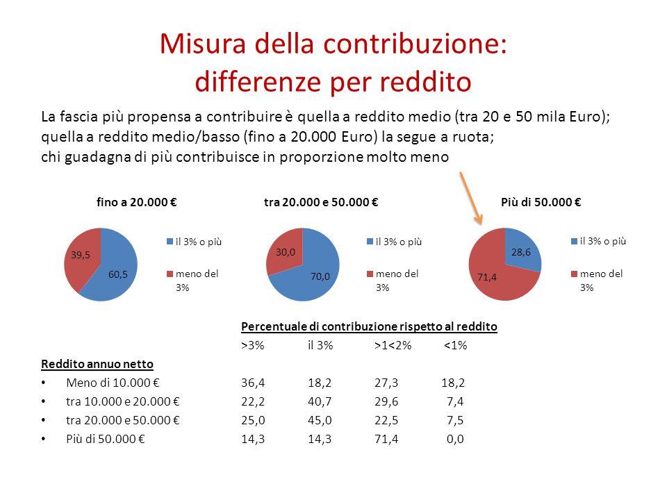 Misura della contribuzione: differenze per reddito La fascia più propensa a contribuire è quella a reddito medio (tra 20 e 50 mila Euro); quella a red