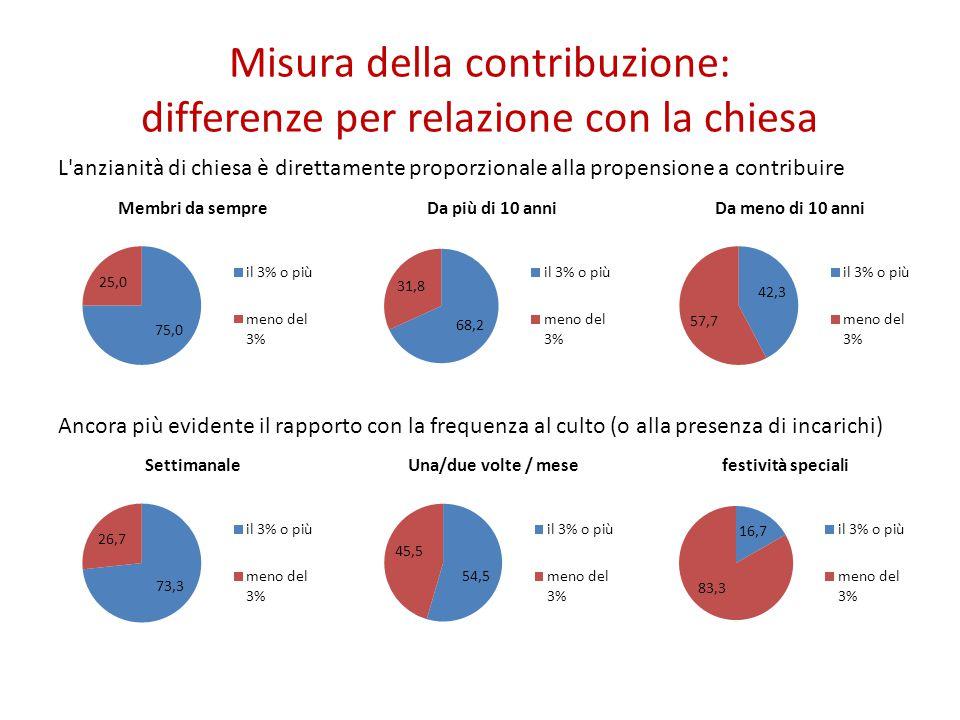 Misura della contribuzione: differenze per relazione con la chiesa L'anzianità di chiesa è direttamente proporzionale alla propensione a contribuire A