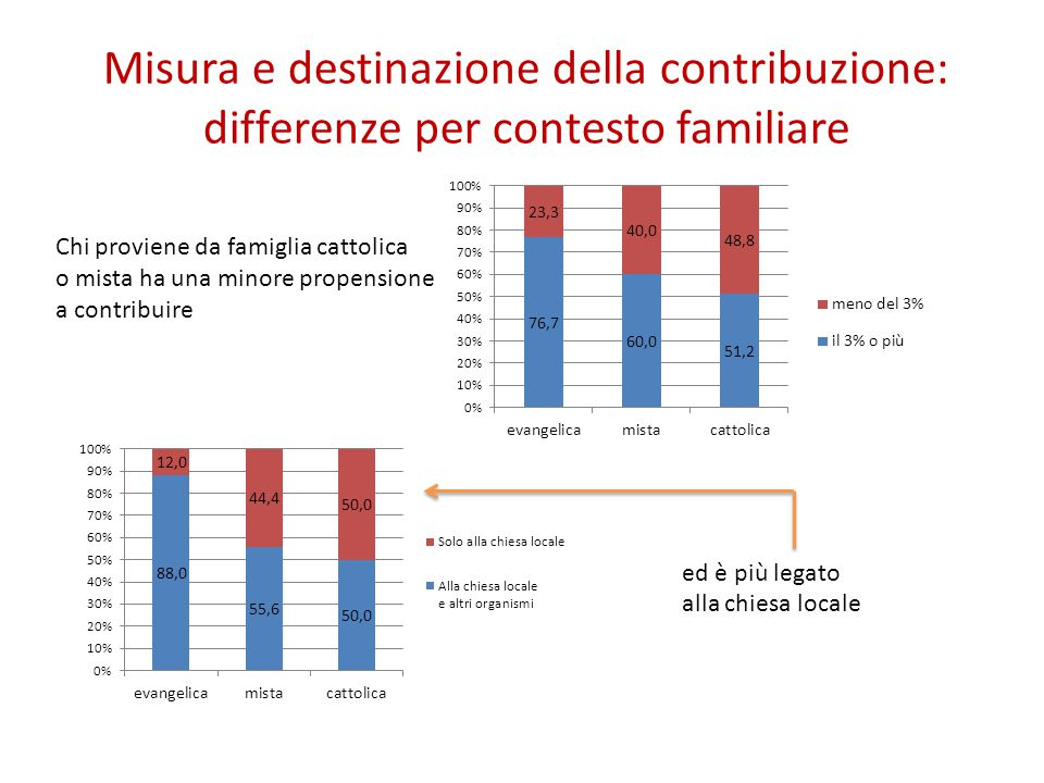Misura e destinazione della contribuzione: differenze per contesto familiare Chi proviene da famiglia cattolica o mista ha una minore propensione a contribuire ed è più legato alla chiesa locale