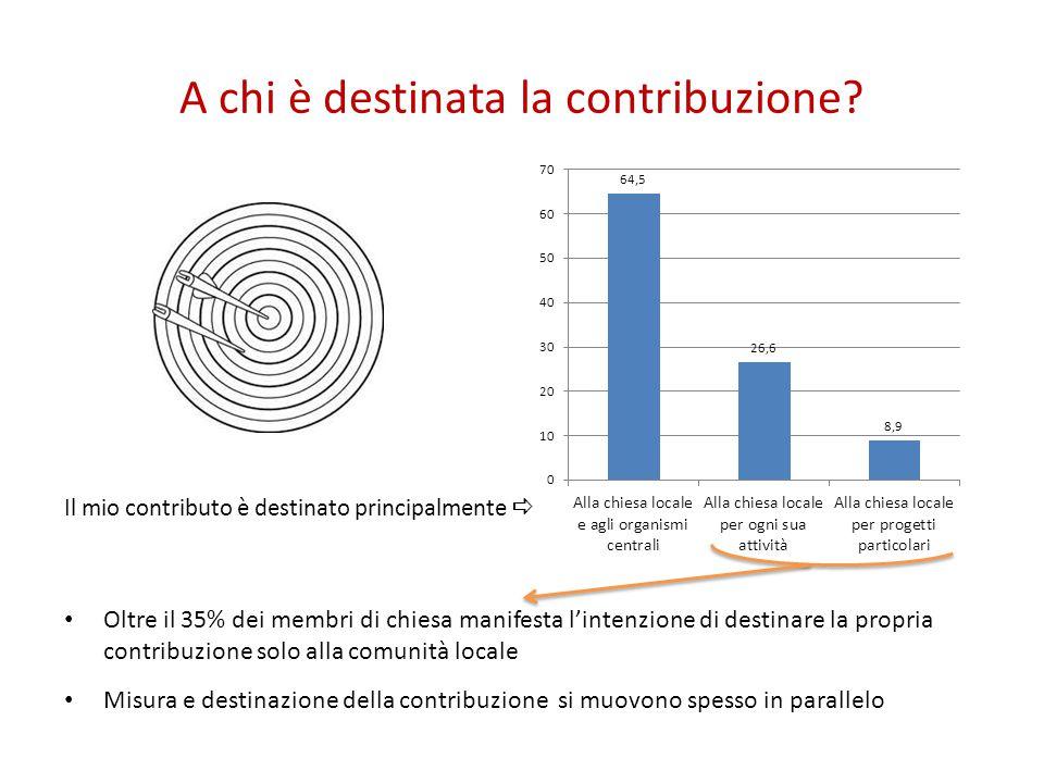 A chi è destinata la contribuzione? Il mio contributo è destinato principalmente  Oltre il 35% dei membri di chiesa manifesta l'intenzione di destina