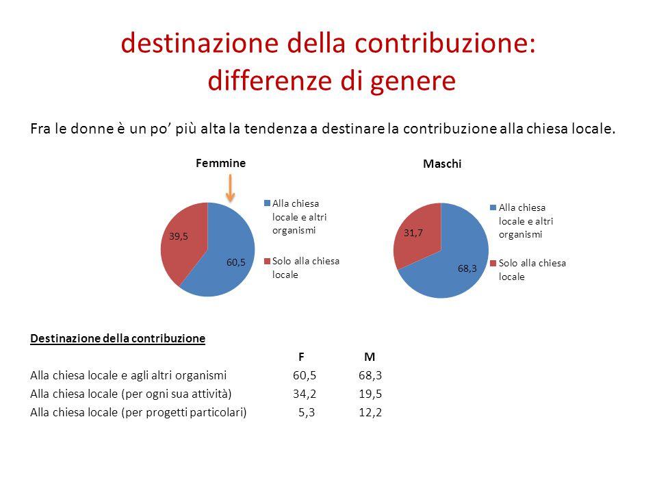 destinazione della contribuzione: differenze di genere Fra le donne è un po' più alta la tendenza a destinare la contribuzione alla chiesa locale. Des