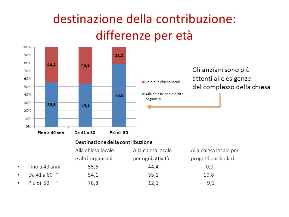destinazione della contribuzione: differenze per età Gli anziani sono più attenti alle esigenze del complesso della chiesa Destinazione della contribu