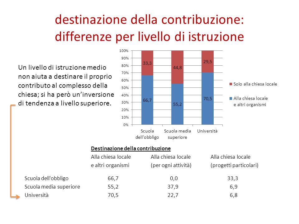 destinazione della contribuzione: differenze per livello di istruzione Un livello di istruzione medio non aiuta a destinare il proprio contributo al complesso della chiesa; si ha però un'inversione di tendenza a livello superiore.