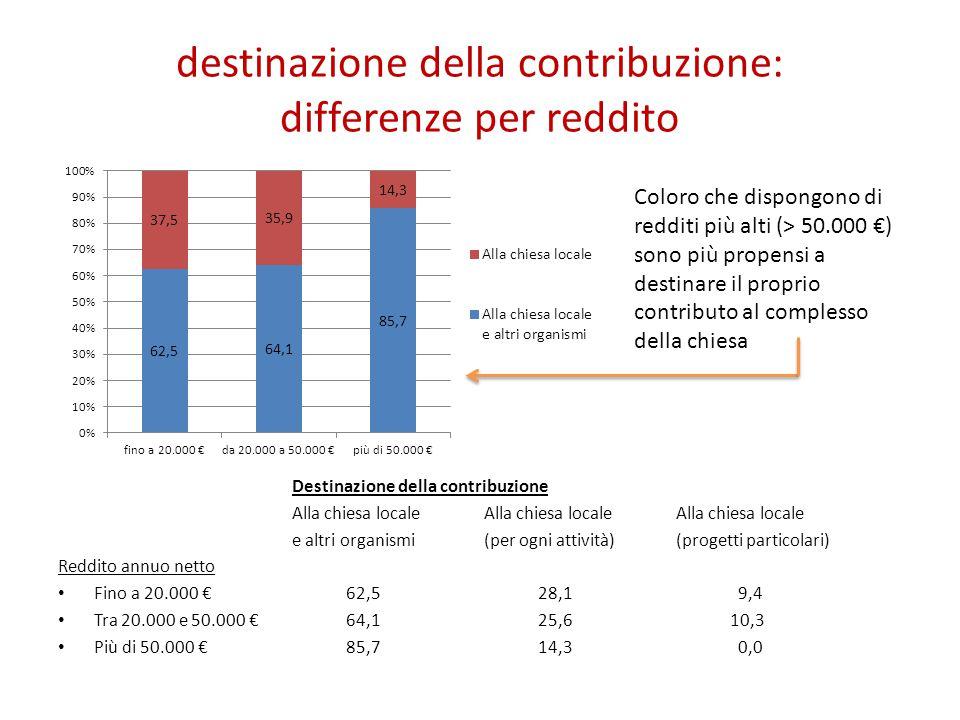 destinazione della contribuzione: differenze per reddito Coloro che dispongono di redditi più alti (> 50.000 €) sono più propensi a destinare il propr