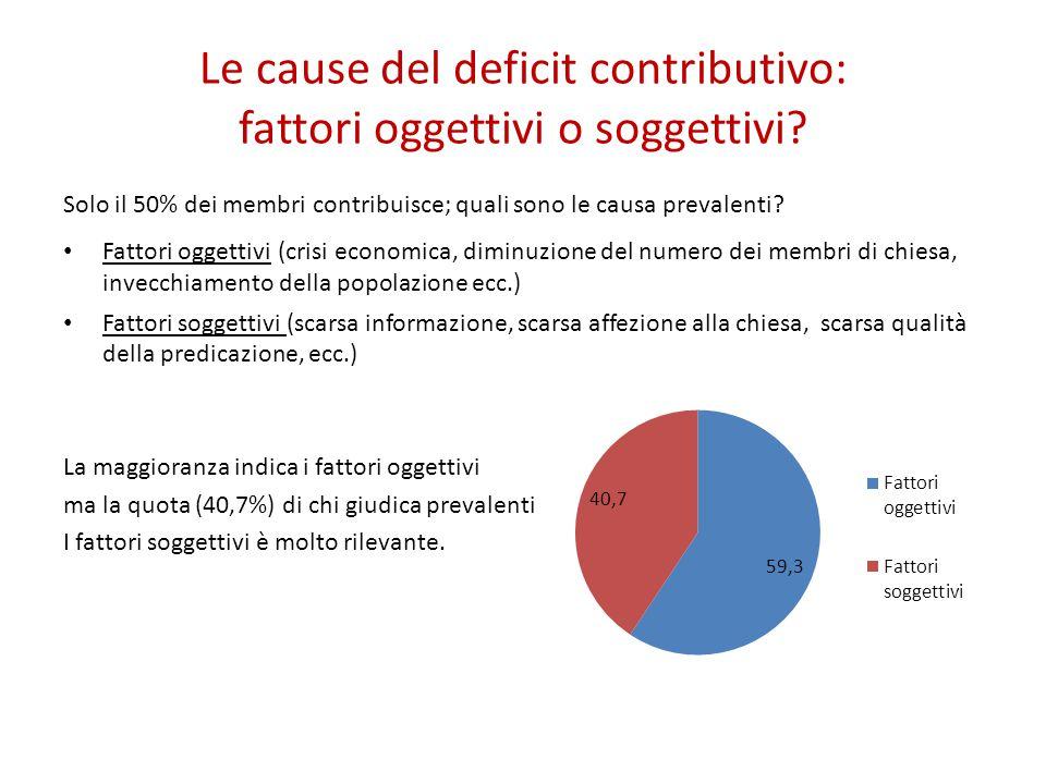Le cause del deficit contributivo: fattori oggettivi o soggettivi? Solo il 50% dei membri contribuisce; quali sono le causa prevalenti? Fattori oggett