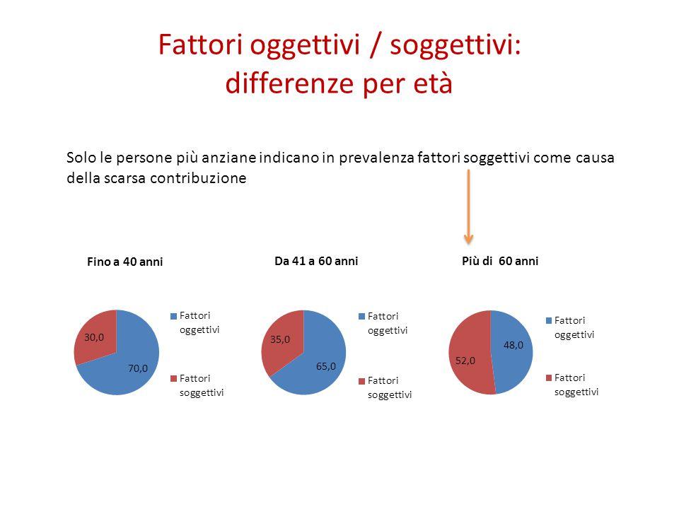 Fattori oggettivi / soggettivi: differenze per età Solo le persone più anziane indicano in prevalenza fattori soggettivi come causa della scarsa contribuzione