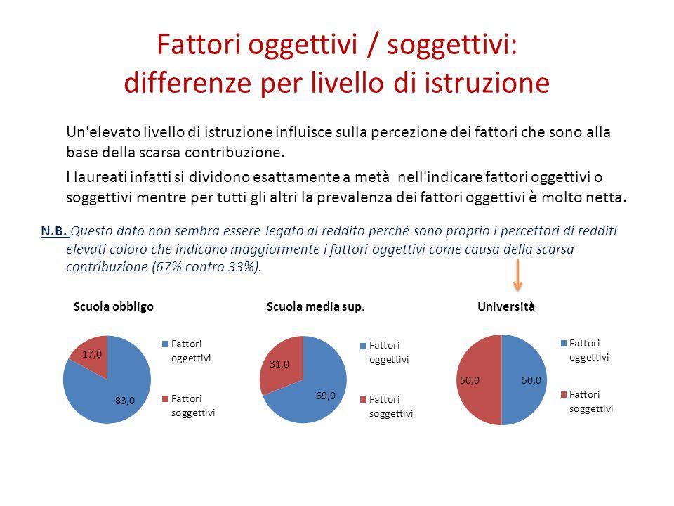 Fattori oggettivi / soggettivi: differenze per livello di istruzione Un elevato livello di istruzione influisce sulla percezione dei fattori che sono alla base della scarsa contribuzione.