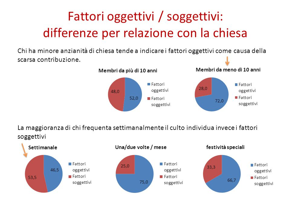 Fattori oggettivi / soggettivi: differenze per relazione con la chiesa Chi ha minore anzianità di chiesa tende a indicare i fattori oggettivi come causa della scarsa contribuzione.
