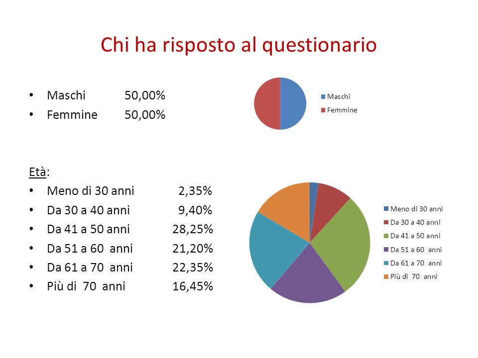 Chi ha risposto al questionario Maschi50,00% Femmine50,00% Età: Meno di 30 anni 2,35% Da 30 a 40 anni 9,40% Da 41 a 50 anni28,25% Da 51 a 60 anni21,20% Da 61 a 70 anni22,35% Più di 70 anni16,45%
