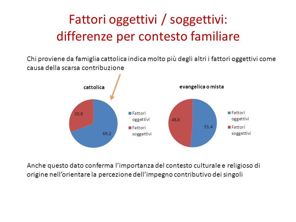 Fattori oggettivi / soggettivi: differenze per contesto familiare Chi proviene da famiglia cattolica indica molto più degli altri i fattori oggettivi come causa della scarsa contribuzione Anche questo dato conferma l'importanza del contesto culturale e religioso di origine nell'orientare la percezione dell'impegno contributivo dei singoli
