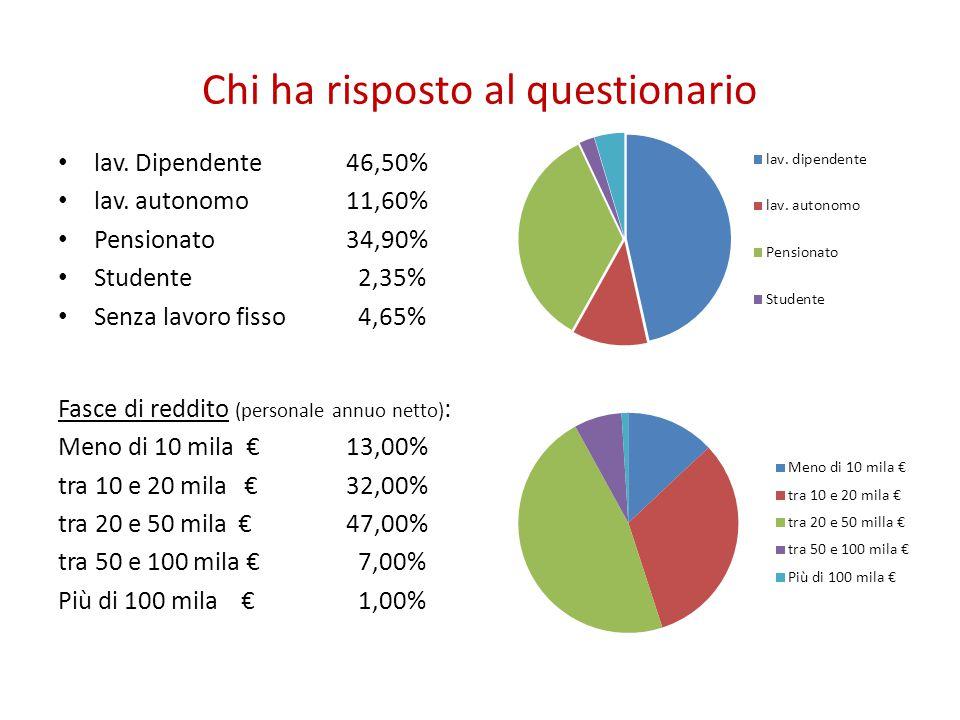 Chi ha risposto al questionario Estrazione religiosa della famiglia di provenienza Nel contesto di Milano-valdese chi proviene da famiglia cattolica rappresenta la netta maggioranza