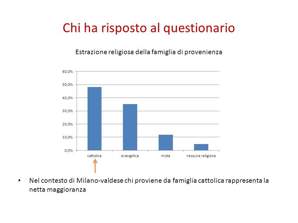 Chi ha risposto al questionario Estrazione religiosa della famiglia di provenienza Nel contesto di Milano-valdese chi proviene da famiglia cattolica r