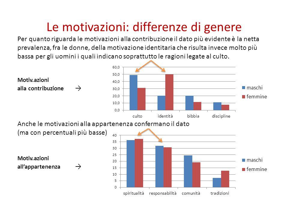 Le motivazioni: differenze di genere Per quanto riguarda le motivazioni alla contribuzione il dato più evidente è la netta prevalenza, fra le donne, d
