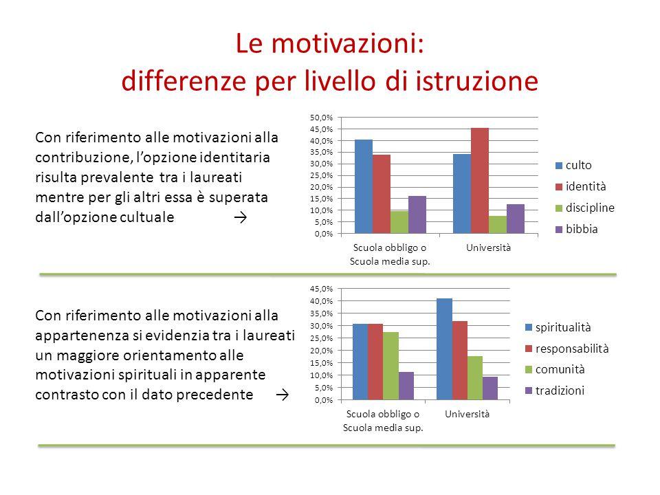 Le motivazioni: differenze per livello di istruzione Con riferimento alle motivazioni alla contribuzione, l'opzione identitaria risulta prevalente tra