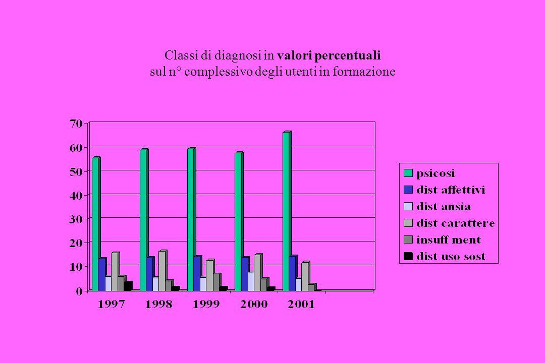 Classi di diagnosi in valori percentuali sul n° complessivo degli utenti in formazione
