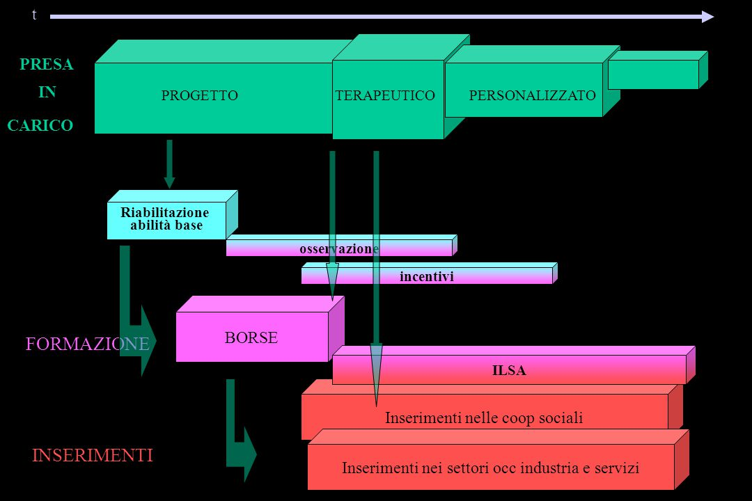 COMMISSIONE 104/68 (ric.