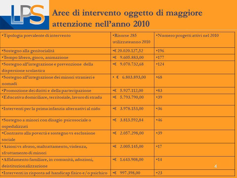 4 Aree di intervento oggetto di maggiore attenzione nell'anno 2010 Tipologia prevalente di intervento Risorse 285 utilizzateanno 2010 Numero progetti