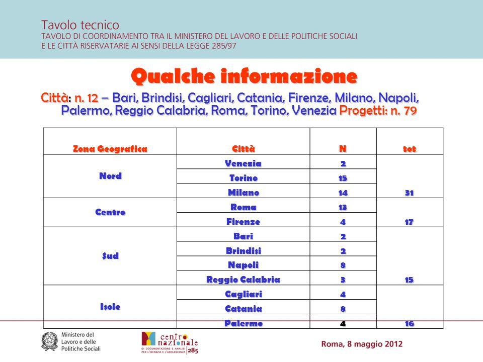 Qualche informazione Città: n. 12 – Bari, Brindisi, Cagliari, Catania, Firenze, Milano, Napoli, Palermo, Reggio Calabria, Roma, Torino, Venezia Proget