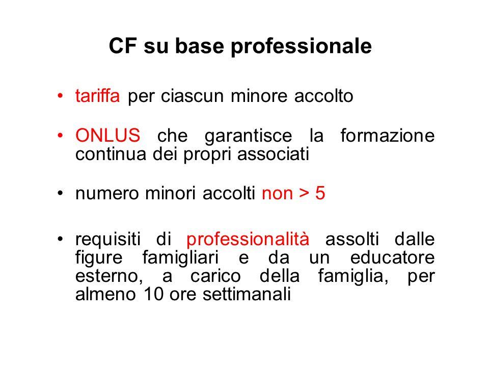 CF su base non professionale famiglia volontaria contributo per spese accoglienza definito tra servizio inviante e famiglia numero di minori accolti: 3