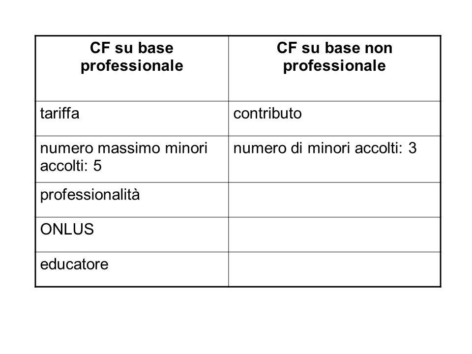 CF su base professionale CF su base non professionale tariffacontributo numero massimo minori accolti: 5 numero di minori accolti: 3 professionalità ONLUS educatore