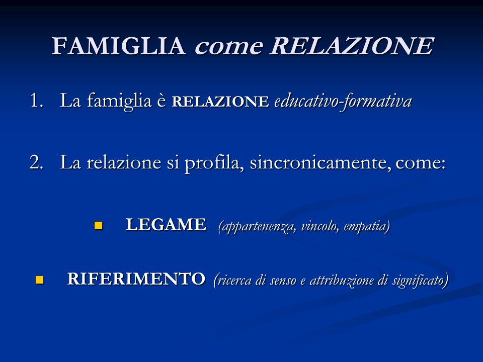 FAMIGLIA come RELAZIONE 1. La famiglia è RELAZIONE educativo-formativa 2. La relazione si profila, sincronicamente, come: LEGAME (appartenenza, vincol