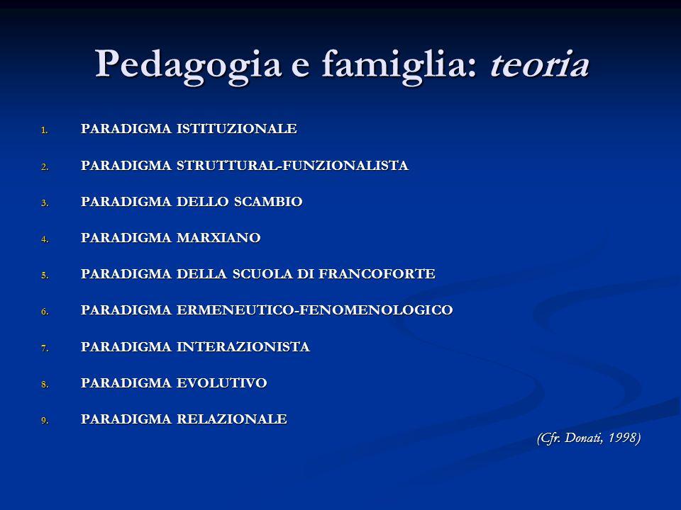 Pedagogia e famiglia: teoria 1. PARADIGMA ISTITUZIONALE 2. PARADIGMA STRUTTURAL-FUNZIONALISTA 3. PARADIGMA DELLO SCAMBIO 4. PARADIGMA MARXIANO 5. PARA