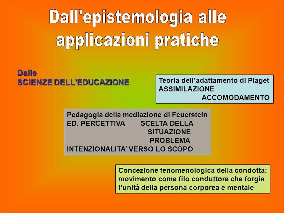 Dalle SCIENZE DELL'EDUCAZIONE Teoria dell'adattamento di Piaget ASSIMILAZIONE ACCOMODAMENTO Pedagogia della mediazione di Feuerstein ED. PERCETTIVA SC