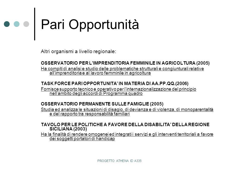 PROGETTO ATHENA ID A335 Pari Opportunità Altri organismi a livello regionale: OSSERVATORIO PER L'IMPRENDITORIA FEMMINILE IN AGRICOLTURA (2005) Ha compiti di analisi e studio delle problematiche strutturali e congiunturali relative all'imprenditoria e al lavoro femminile in agricoltura TASK FORCE PARI OPPORTUNITA' IN MATERIA DI AA.PP.QQ.(2006) Fornisce supporto tecnico e operativo per l'internazionalizzazione del principio nell'ambito degli accordi di Programma quadro OSSERVATORIO PERMANENTE SULLE FAMIGLIE (2005) Studia ed analizza le situazioni di disagio, di devianza e di violenza, di monoparentalità e del rapporto tra responsabilità familiari TAVOLO PER LE POLITICHE A FAVORE DELLA DISABILITA' DELLA REGIONE SICILIANA (2003) Ha la finalità di rendere omogenei ed integrati i servizi e gli interventi territoriali a favore dei soggetti portatori di handicap