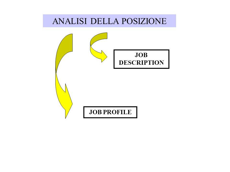 ANALISI DELLA POSIZIONE JOB DESCRIPTION JOB PROFILE