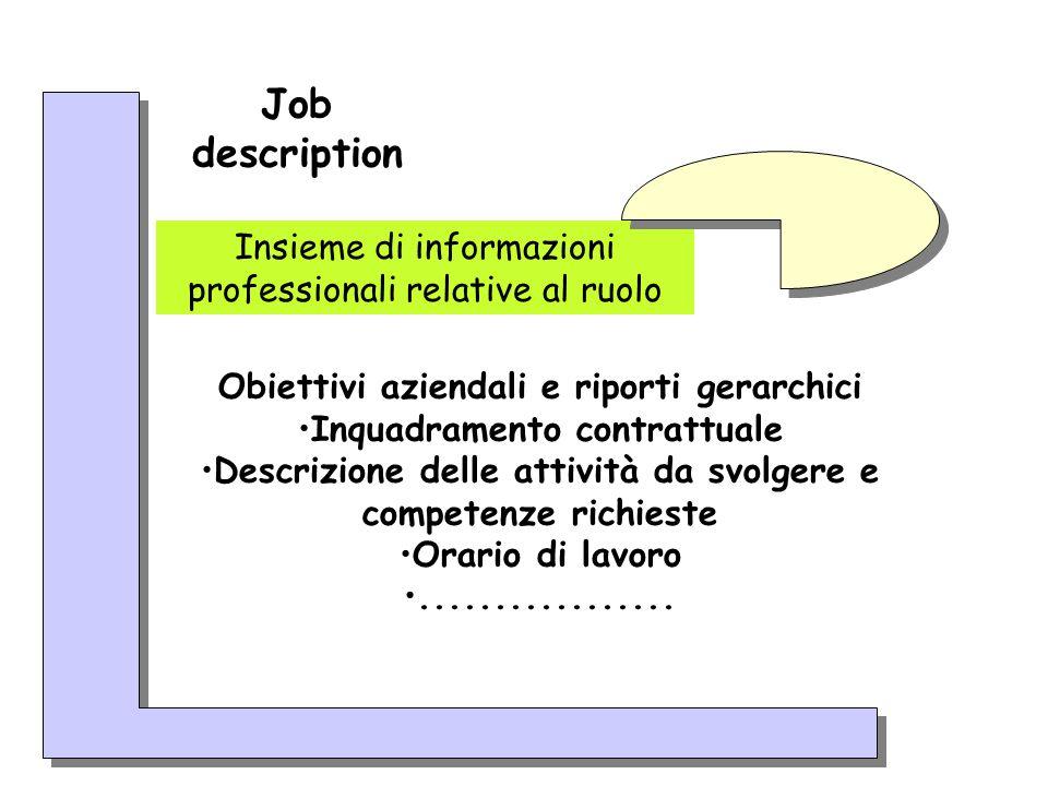 Job description Insieme di informazioni professionali relative al ruolo Obiettivi aziendali e riporti gerarchici Inquadramento contrattuale Descrizion